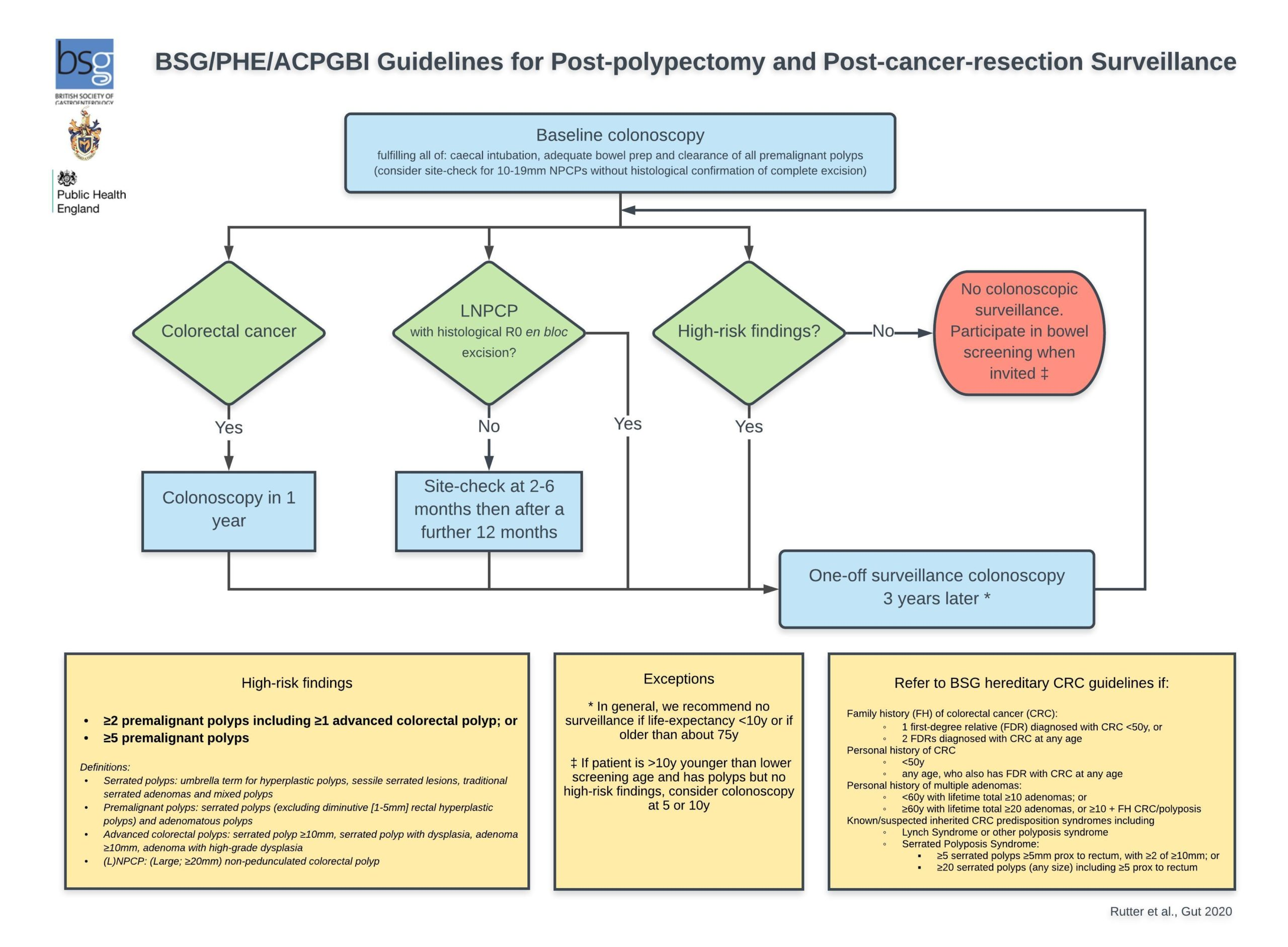 Bsg Acpgbi Phe Post Polypectomy And Post Colorectal Cancer Resection Surveillance Guidelines The British Society Of Gastroenterology